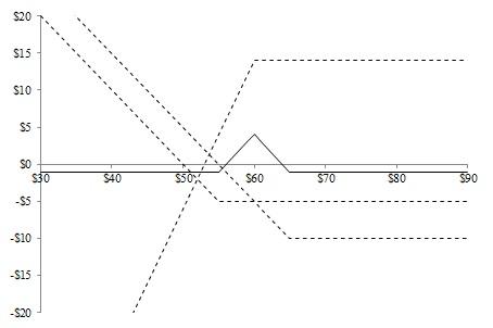 Figura 12.7