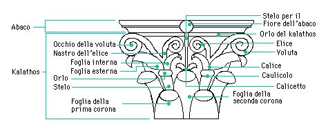 Decarch Guida Alla Schedatura Oggetto Vocabolario Spiegazione